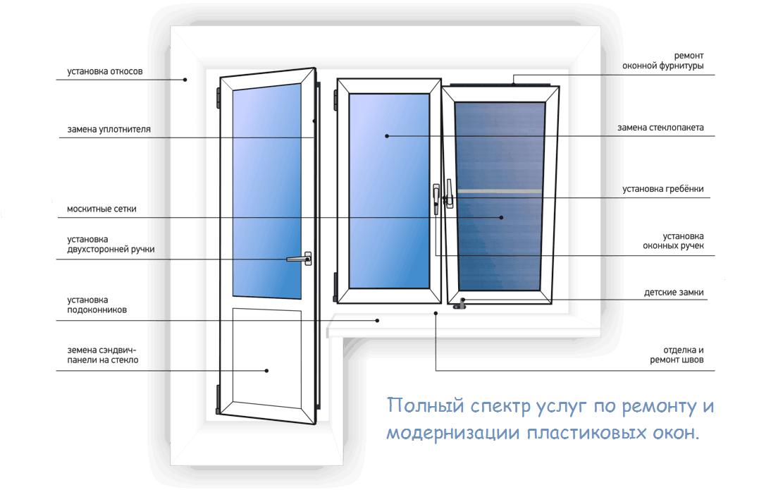 Полный спектр услуг по ремонту пластиковых окон в Туле